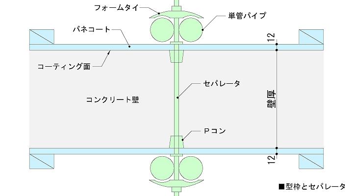 型枠とセパレータの関係