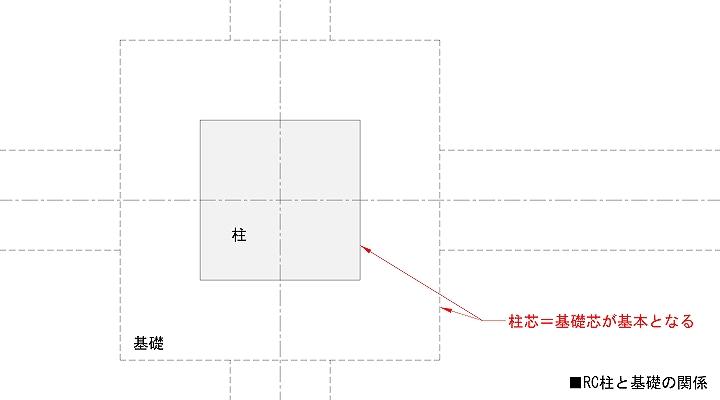 柱と基礎の平面配置