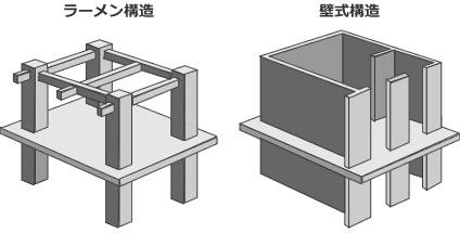 ラーメン構造と壁構造