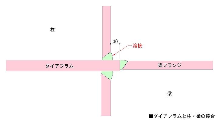 ダイアフラム納まり詳細図