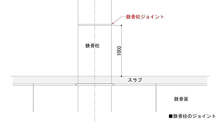 鉄骨柱のジョイント拡大図