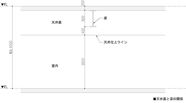 天井と鉄骨梁の関係
