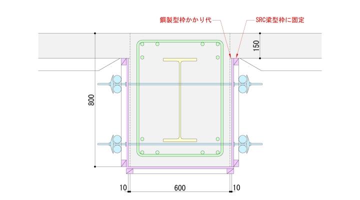 SRC梁型枠と鋼製型枠の関係