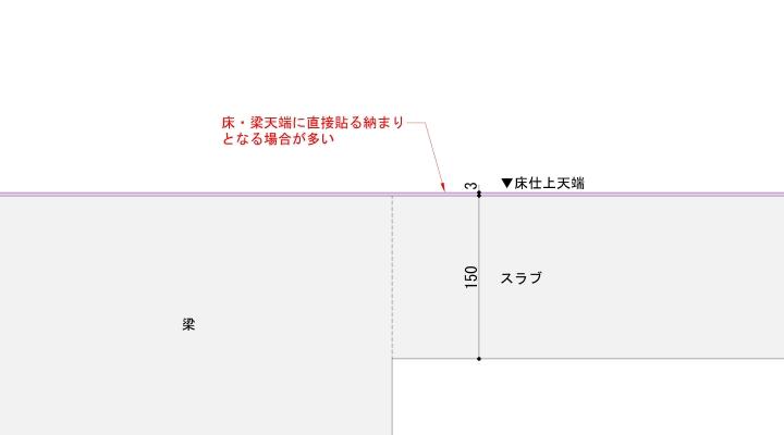 床長尺シートの納まり例