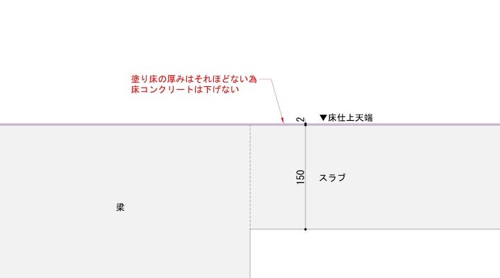 塗り床の納まり断面図